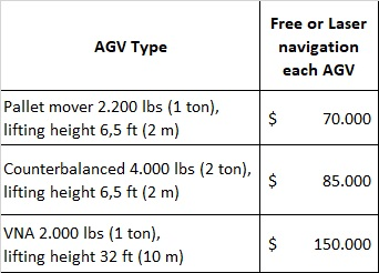 AGV cost estimation  How much does an automated guided