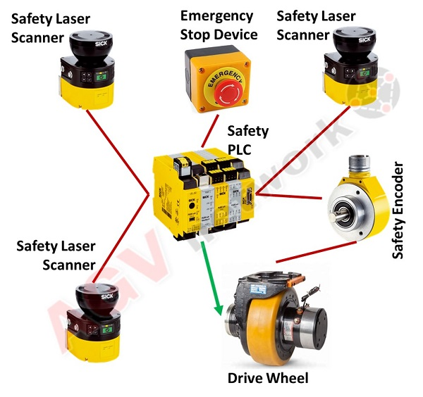 Understanding Agv Safety Systems Standards Sensors Rules What S Important To Know